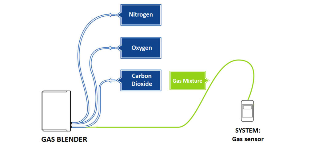 Gas Sensor Calibration, Testing and Development